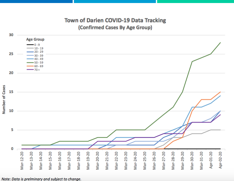 April 2, 2020 cases by age group over time Darien