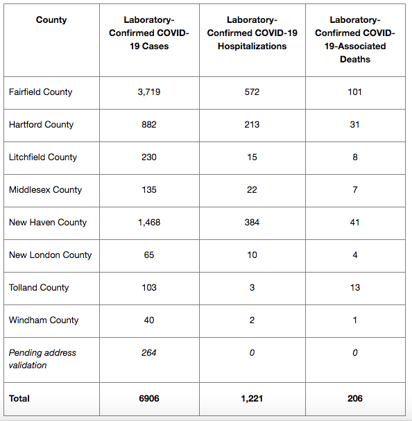 County stats April 6, 2020