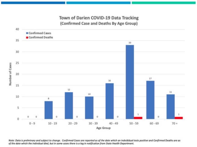 COVID-19 cases by age group Darien April 7, 2020