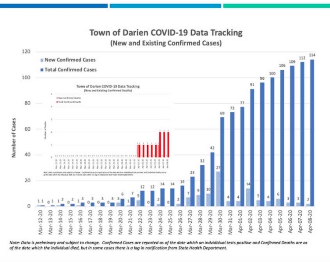 Total Darien COVID-19 as of Wednesday April 8, 2020