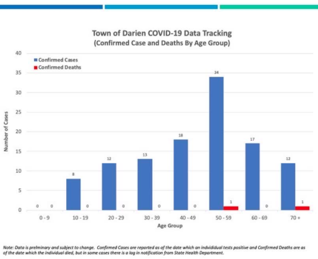 COVID-19 cases by age group Darien Wednesday, April 8, 2020