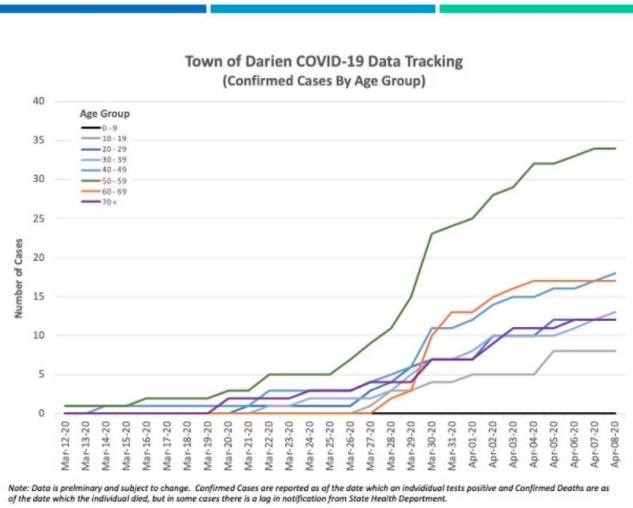 Darien known COVID-19 by age group over time