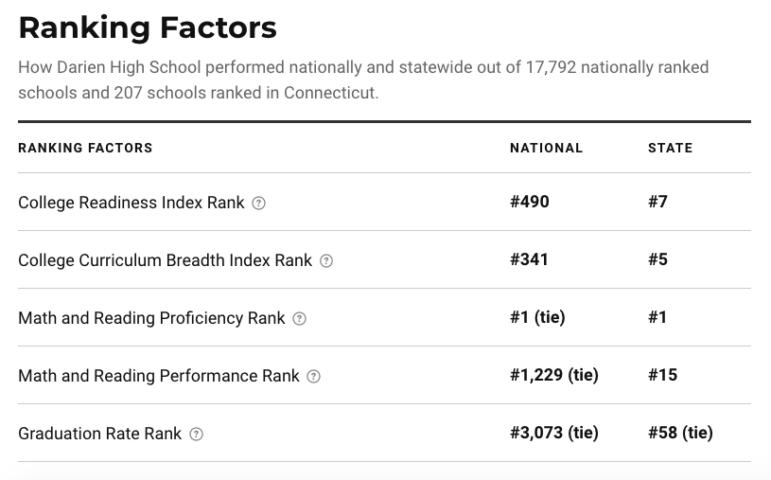 U.S. News Darien High School ranking