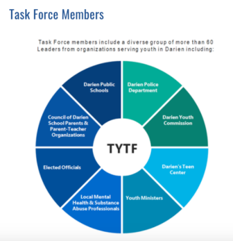 Darien Thriving Youth Task Force members
