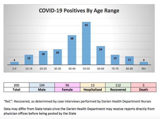 Bottom part COVID-19 chart