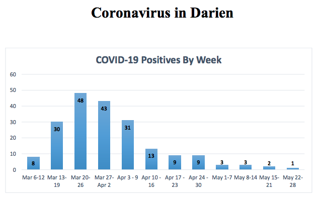 Top part chart document COVID-19 in Darien