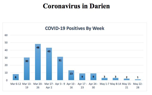Top part chart document COVID-19 in Darien
