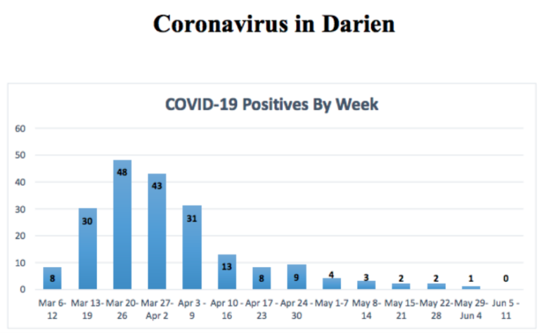 Part 1 COVID-19 weekly report, June 15, 2020