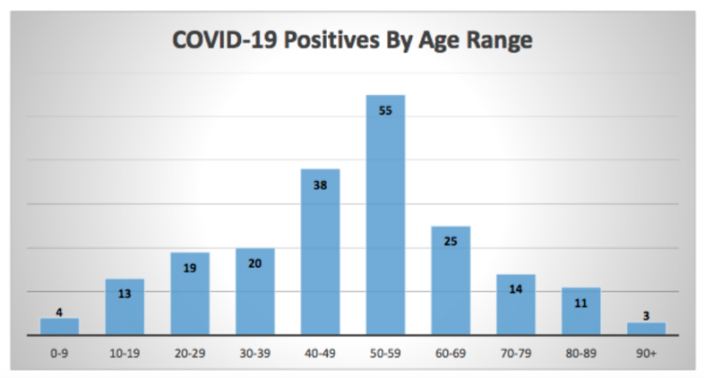 Part 2 COVID-19 weekly report, June 15, 2020