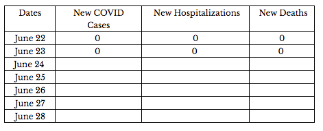 Darien COVID-19 table as of June 23