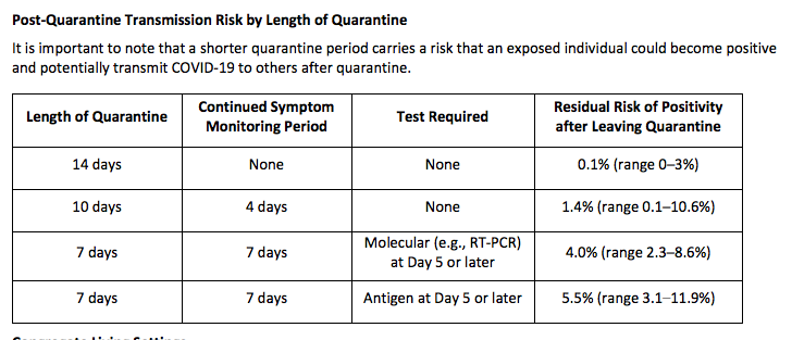 Quarantine periods