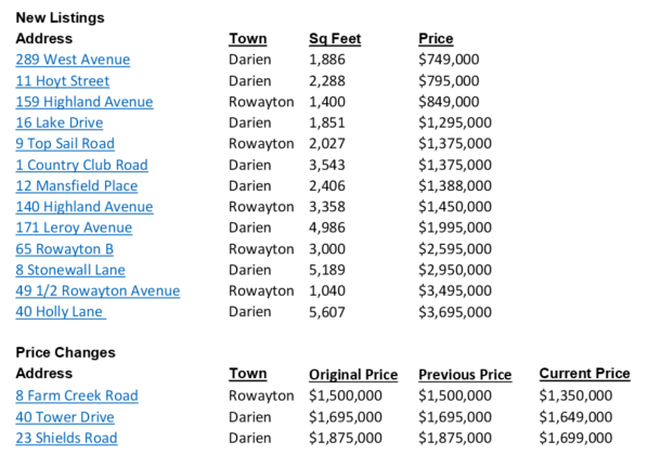 New Listings Price Changes RE report