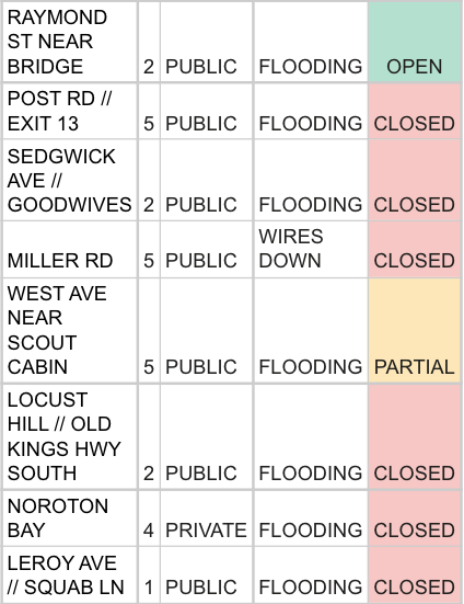 List of flooded streets/spots part 1, as of 1:30 pm 07-09-21