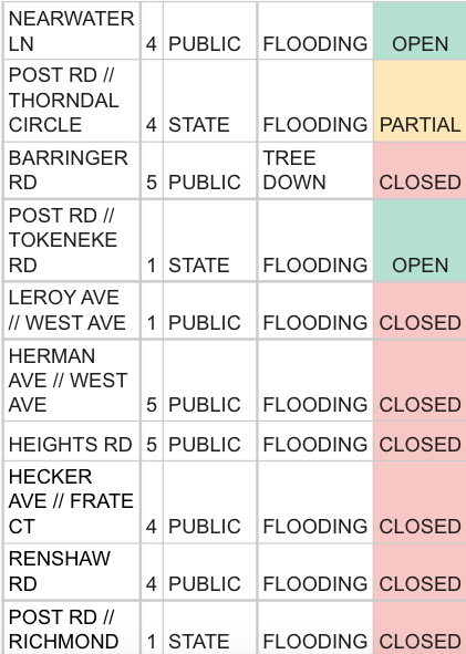 Flooded streets, open streets as of 1:30 p.m.